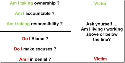 ask youyself am i