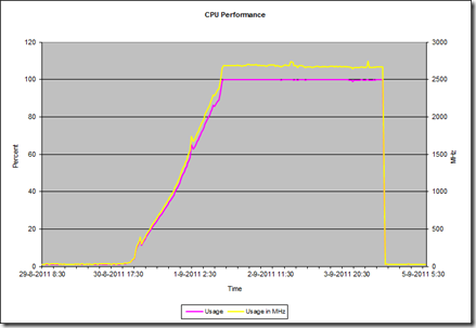 VMware CPU overview loadbalancer