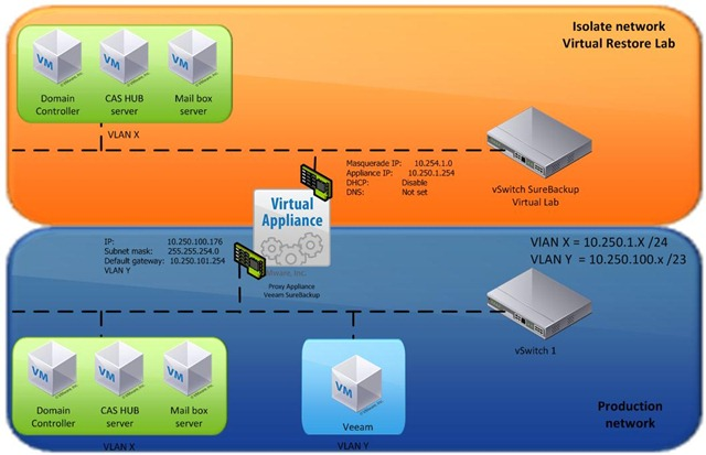 Back-up and recovery Exchange 2010 with Veeam Back-up and
