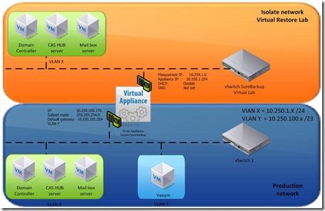 SureBackup virtual lab overview