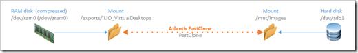 Atlantis SnapClone
