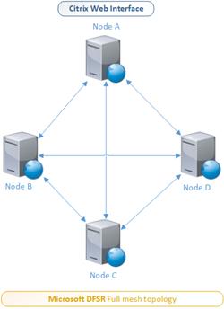 Microsoft DFSR - Full mesh topology