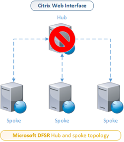 Microsoft DFSR - hub and spoke topology - Failure