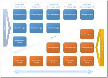 Gartner Client Server Model