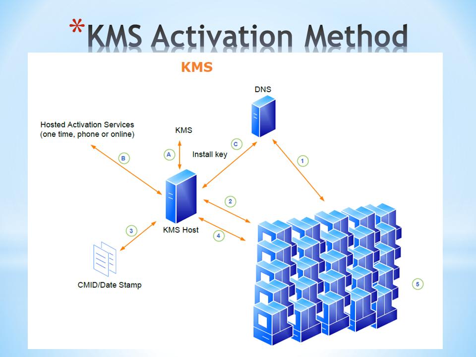 Citrix PVS: Enabling KMS licensing on a vDisk – PepperCrew