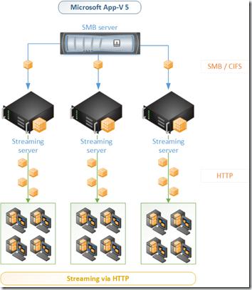 Microsoft App-V 5 streaming via HTTP